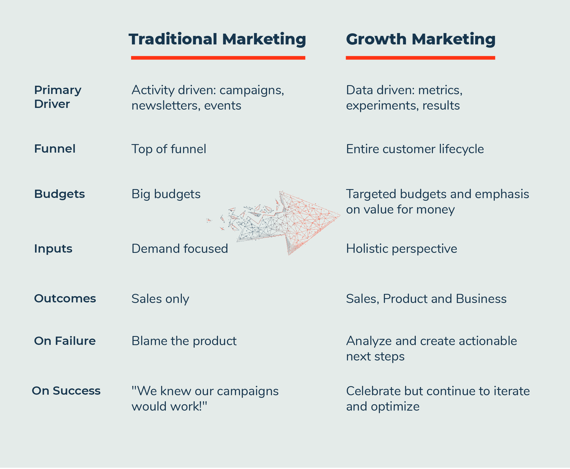 traditional-vs-growth-arrow